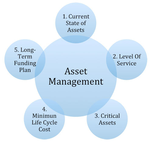 Asset Management Graph